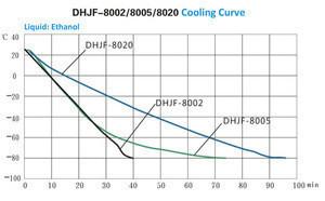 Volume 20L, 99 Degree C to Minus 80 Degree C Low-temperature ( Constant-temperature ) Stirring Reaction Bath Thermostatic Bath