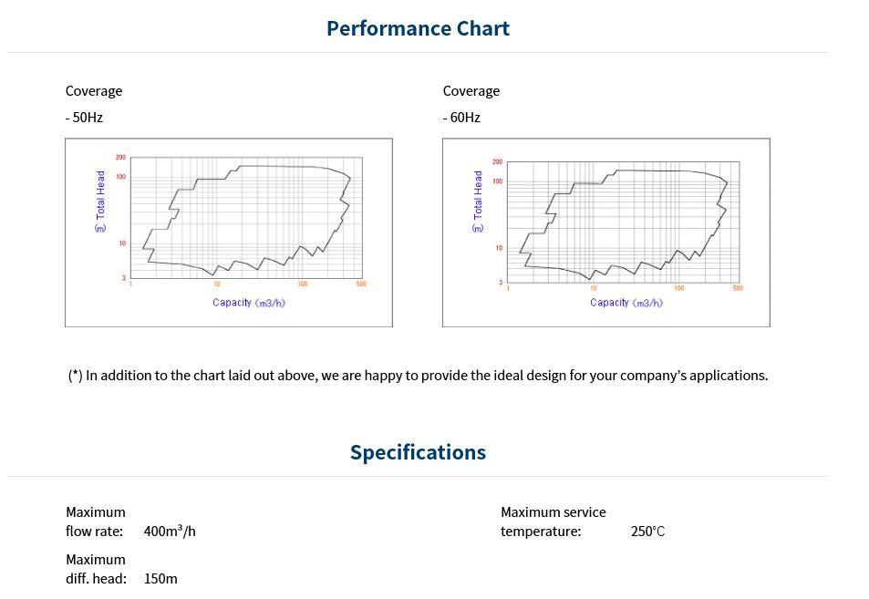 API610 Line Shaft Vertical Hydrolic Micro Air Water Fountain Pumps