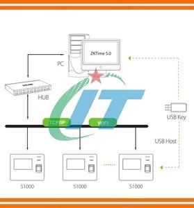 TCP/IP+WIFI S1000+WiFi Fingerprint Time Attendance Terminal & fingerprint time attendance