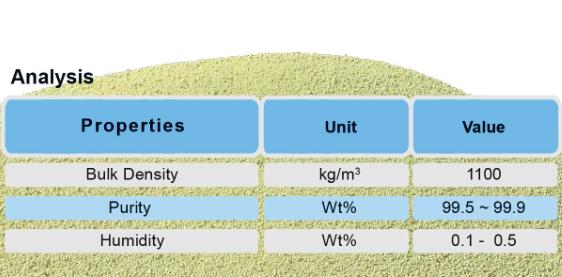 Sulfur (Sulphur) Granular