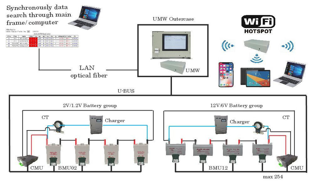 Battery monitoring system (BMS)
