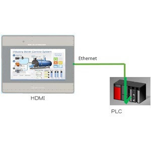 Japan hot sale industry 4.0 Internet connection service equipment machine